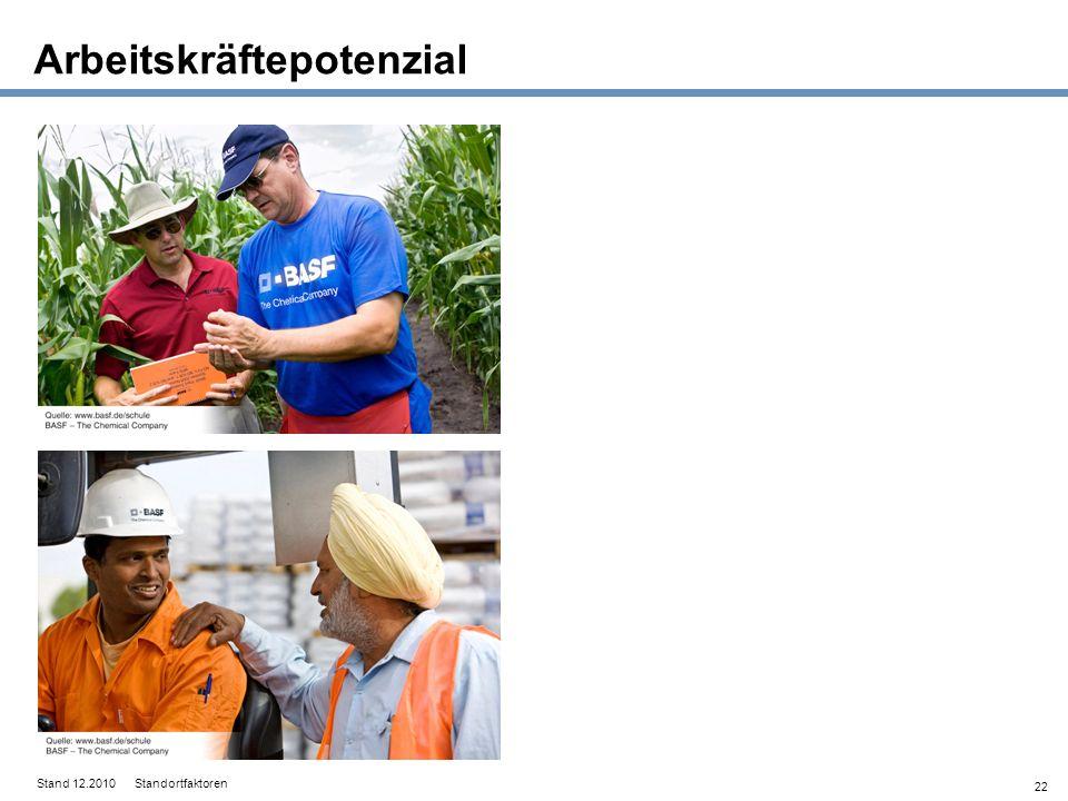 22 Arbeitskräftepotenzial Stand 12.2010 Standortfaktoren
