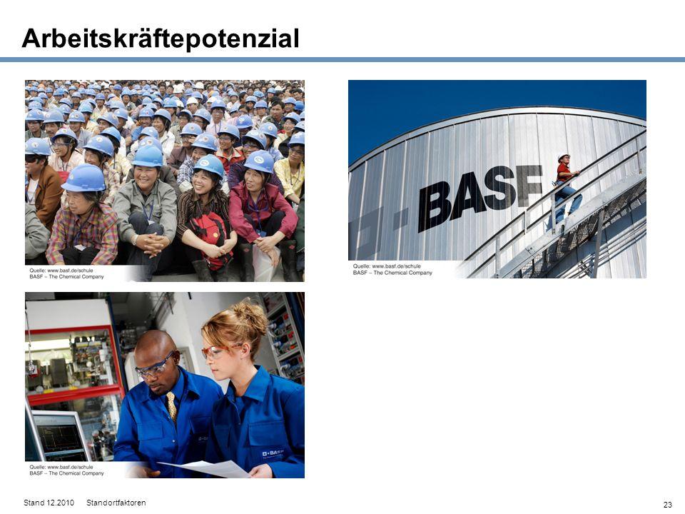 23 Arbeitskräftepotenzial Stand 12.2010 Standortfaktoren