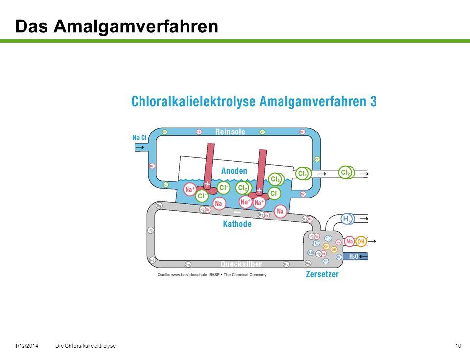 1/12/2014 Die Chloralkalielektrolyse 10 Das Amalgamverfahren