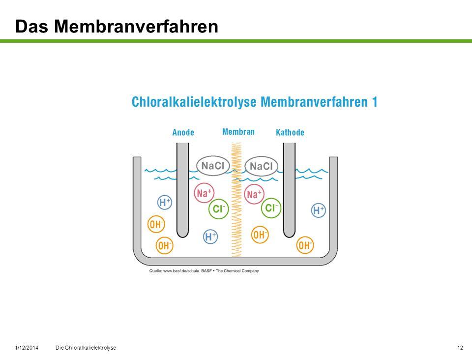 1/12/2014 Die Chloralkalielektrolyse 12 Das Membranverfahren