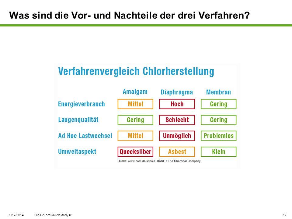 1/12/2014 Die Chloralkalielektrolyse 17 Was sind die Vor- und Nachteile der drei Verfahren?