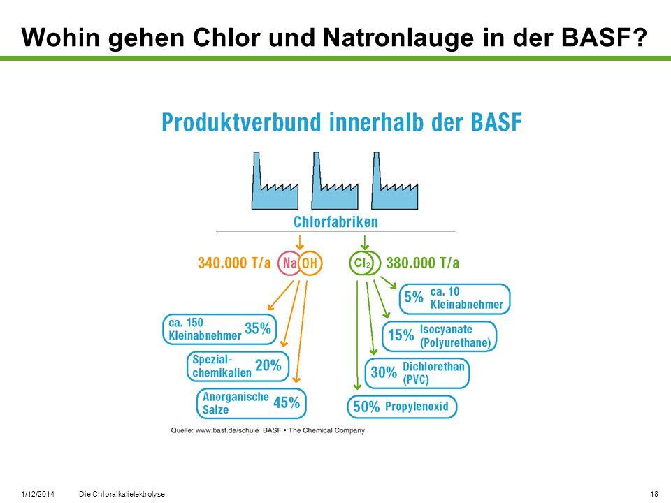 1/12/2014 Die Chloralkalielektrolyse 18 Wohin gehen Chlor und Natronlauge in der BASF?