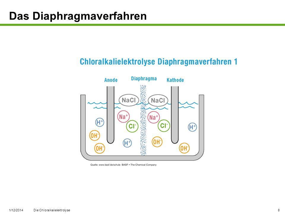 1/12/2014 Die Chloralkalielektrolyse 9 Das Diaphragmaverfahren