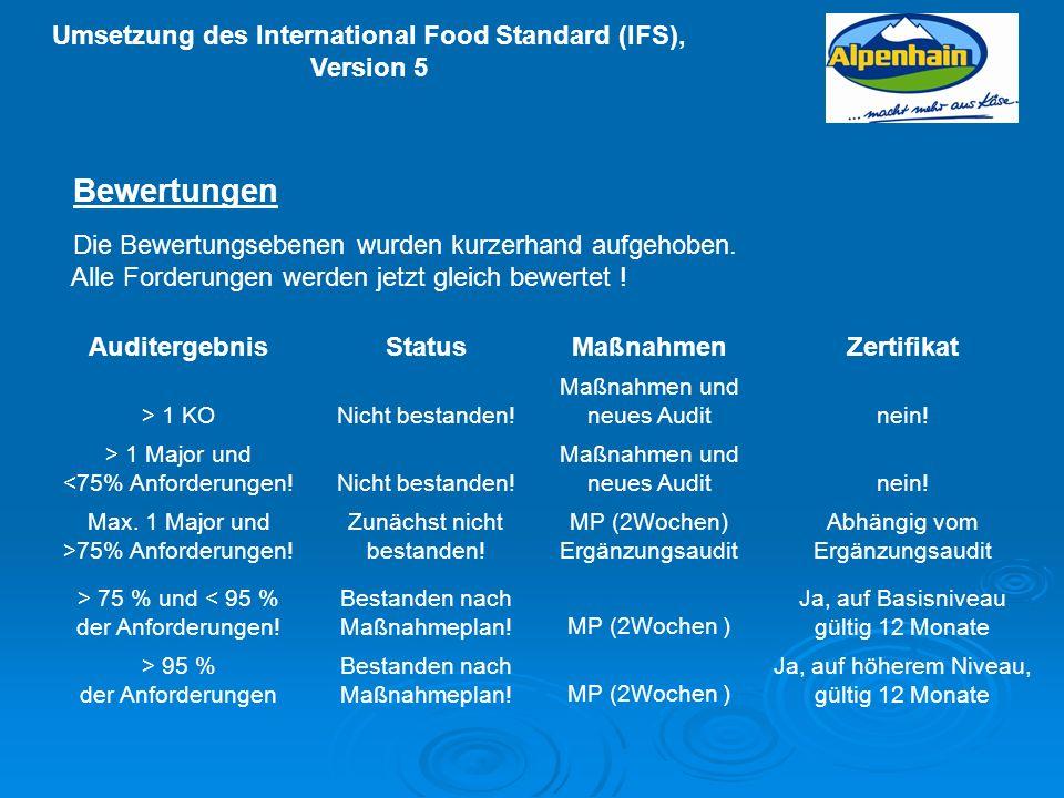 Umsetzung des International Food Standard (IFS), Version 5 AuditergebnisStatusMaßnahmenZertifikat > 1 KONicht bestanden! Maßnahmen und neues Auditnein