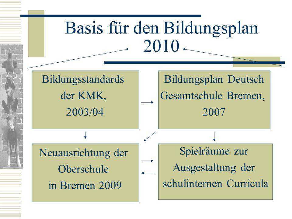 Basis für den Bildungsplan 2010 Bildungsstandards der KMK, 2003/04 Bildungsplan Deutsch Gesamtschule Bremen, 2007 Neuausrichtung der Oberschule in Bre