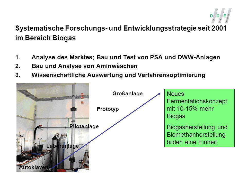 Systematische Forschungs- und Entwicklungsstrategie seit 2001 im Bereich Biogas 1.Analyse des Marktes; Bau und Test von PSA und DWW-Anlagen 2.Bau und