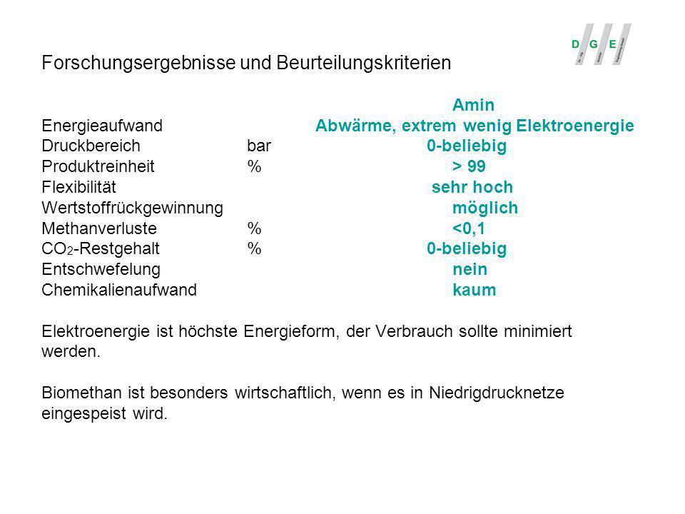 Forschungsergebnisse und Beurteilungskriterien Amin EnergieaufwandAbwärme, extrem wenig Elektroenergie Druckbereichbar 0-beliebig Produktreinheit%> 99