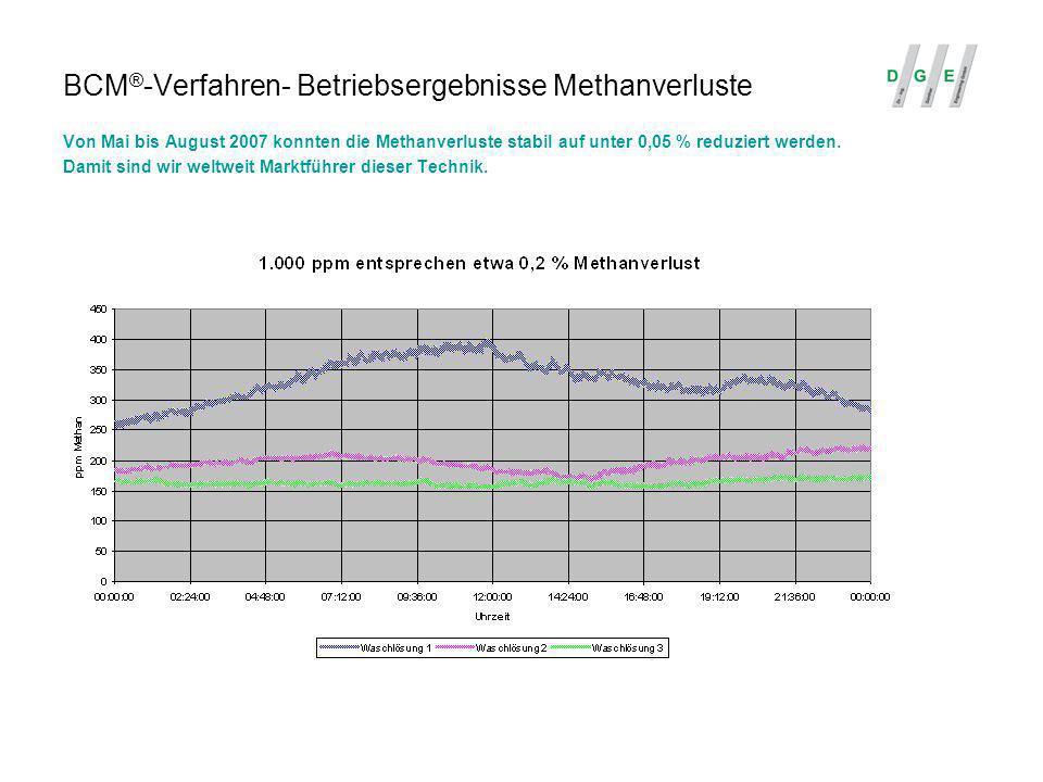 BCM ® -Verfahren- Betriebsergebnisse Methanverluste Von Mai bis August 2007 konnten die Methanverluste stabil auf unter 0,05 % reduziert werden. Damit