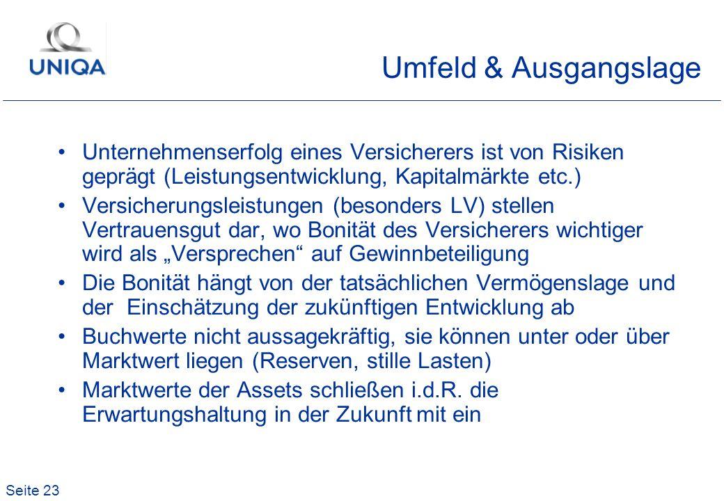 Seite 23 Umfeld & Ausgangslage Unternehmenserfolg eines Versicherers ist von Risiken geprägt (Leistungsentwicklung, Kapitalmärkte etc.) Versicherungsl
