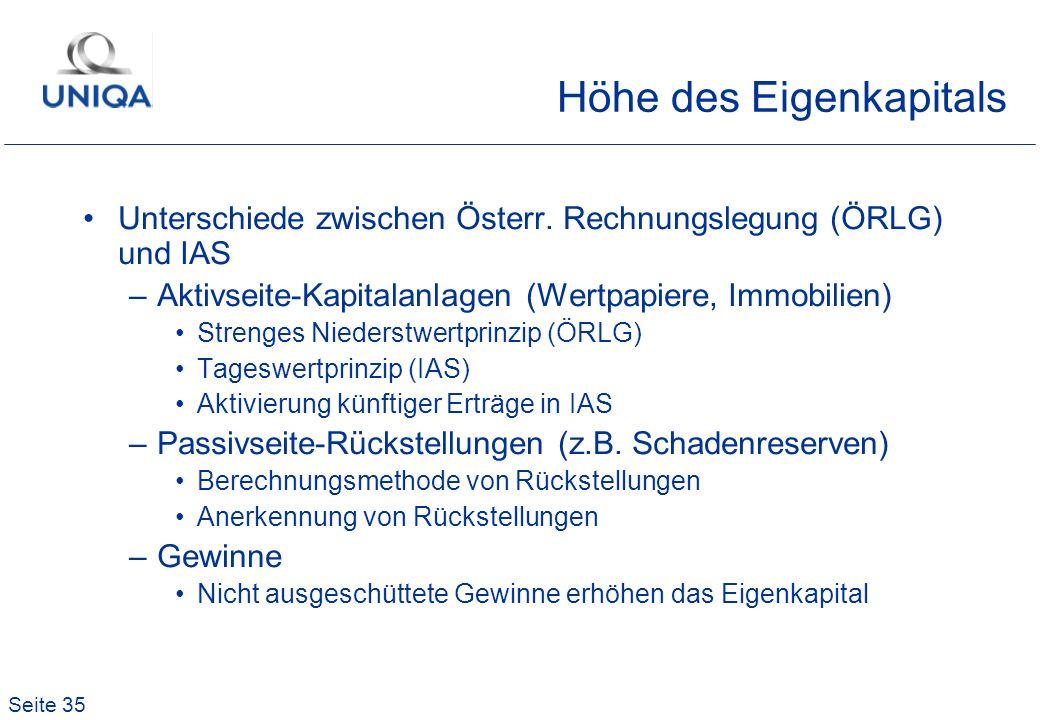 Seite 35 Höhe des Eigenkapitals Unterschiede zwischen Österr. Rechnungslegung (ÖRLG) und IAS –Aktivseite-Kapitalanlagen (Wertpapiere, Immobilien) Stre