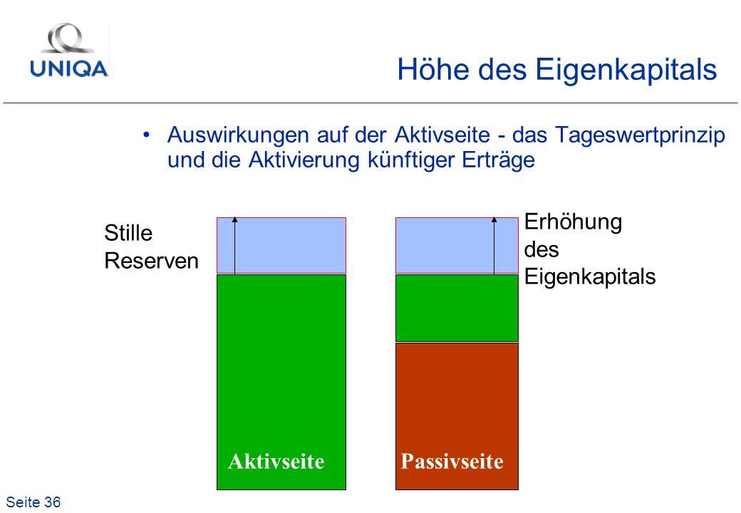 Seite 36 AktivseitePassivseite Höhe des Eigenkapitals Auswirkungen auf der Aktivseite - das Tageswertprinzip und die Aktivierung künftiger Erträge Erh