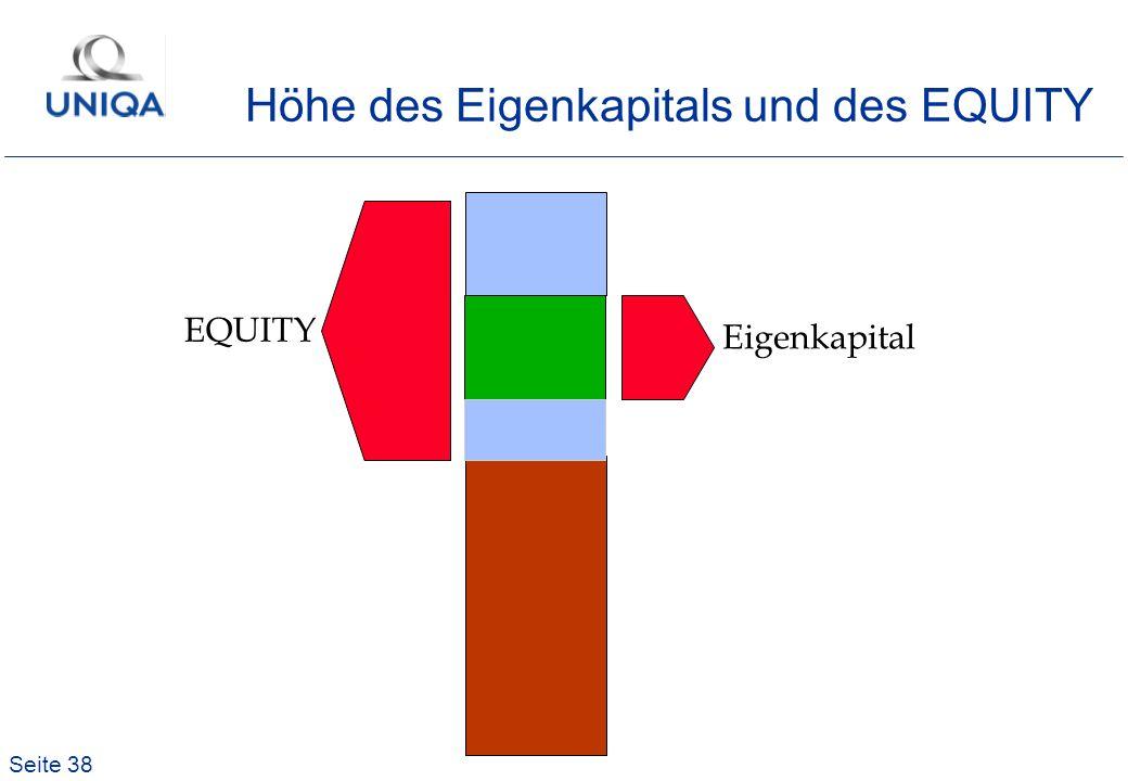 Seite 38 Eigenkapital EQUITY Höhe des Eigenkapitals und des EQUITY