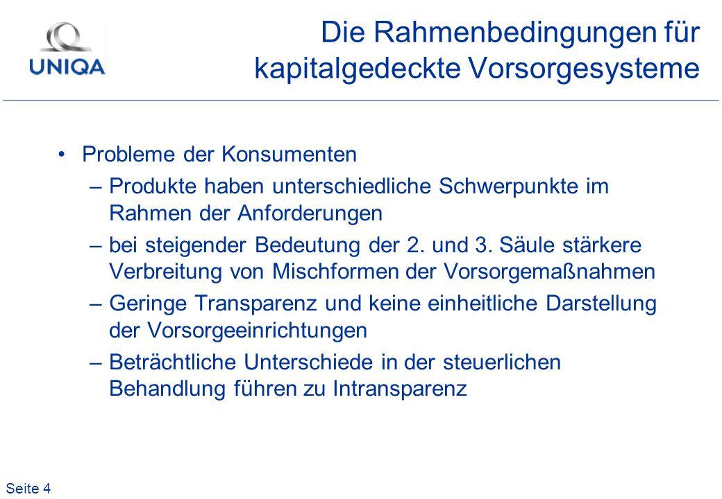 Seite 55 UNISEX-Variante Ziel der EU-Richtllinie –Einheitsprämie für Mann und Frau –Innerhalb von 10 Jahren soll das Geschlecht bei Berechnung der Versicherungsprämien keine Rolle mehr spielen –Versicherungsbranche hat europaweit Bedenken dazu...