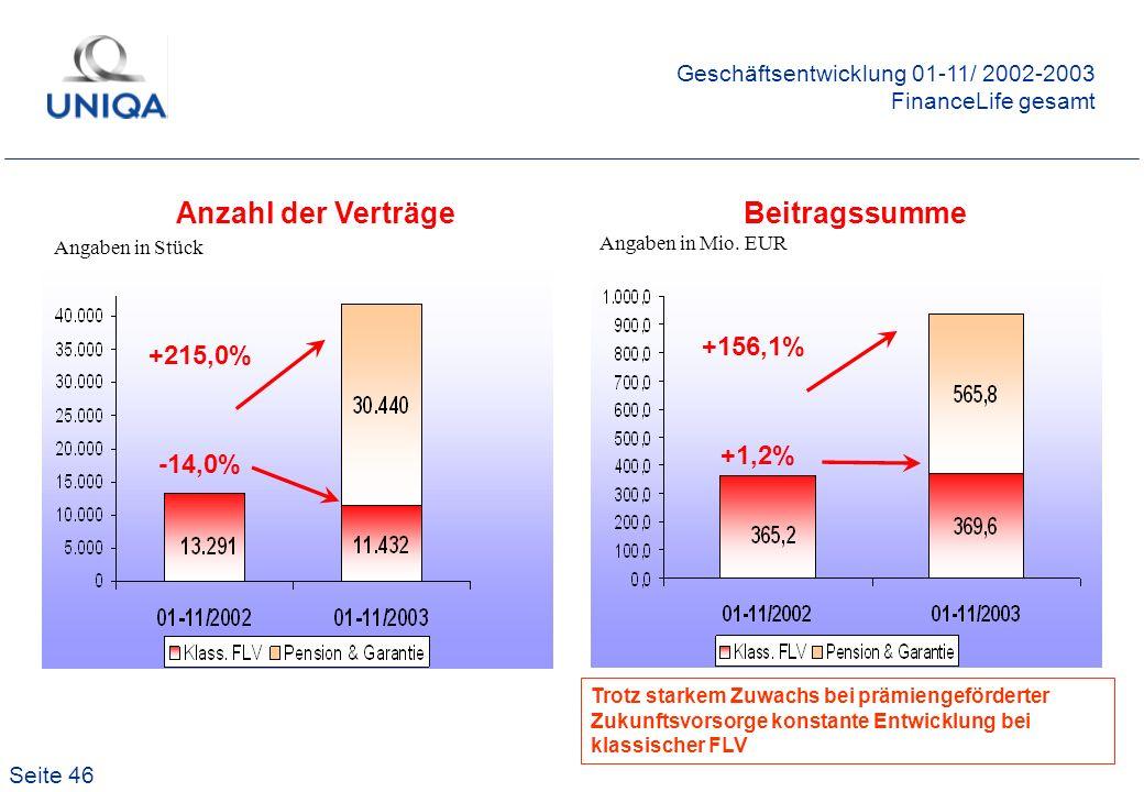 Seite 46 Anzahl der VerträgeBeitragssumme Geschäftsentwicklung 01-11/ 2002-2003 FinanceLife gesamt Angaben in Stück Angaben in Mio. EUR +215,0% -14,0%