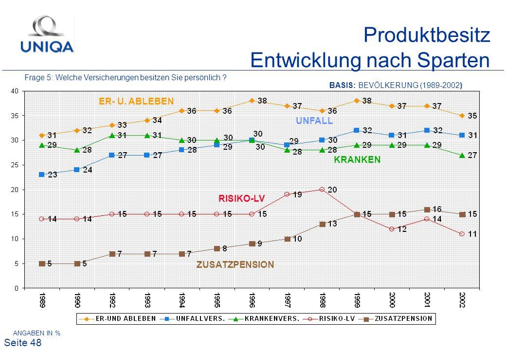 Seite 48 Produktbesitz Entwicklung nach Sparten BASIS: BEVÖLKERUNG (1989-2002) ANGABEN IN % ER- U. ABLEBEN UNFALL KRANKEN RISIKO-LV ZUSATZPENSION Frag