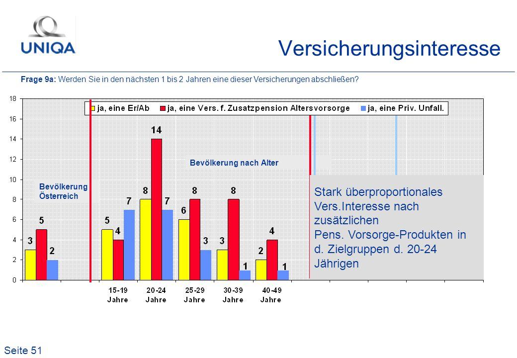 Seite 51 Versicherungsinteresse Bevölkerung Österreich Bevölkerung nach Alter Frage 9a: Werden Sie in den nächsten 1 bis 2 Jahren eine dieser Versiche