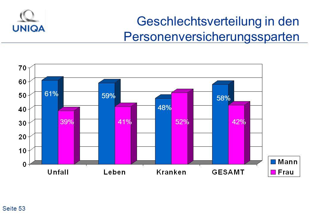 Seite 53 Geschlechtsverteilung in den Personenversicherungssparten 61% 39% 59% 41% 48% 52% 58% 42%