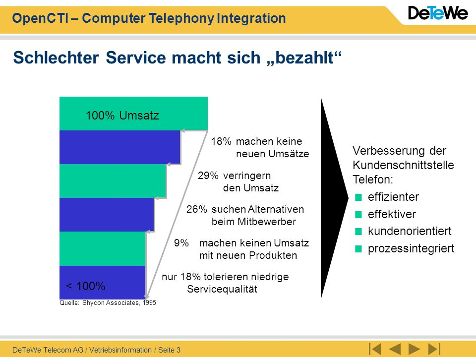 OpenCTI – Computer Telephony Integration DeTeWe Telecom AG / Vetriebsinformation / Seite 3 18%machen keine neuen Umsätze 29%verringern den Umsatz 26%s