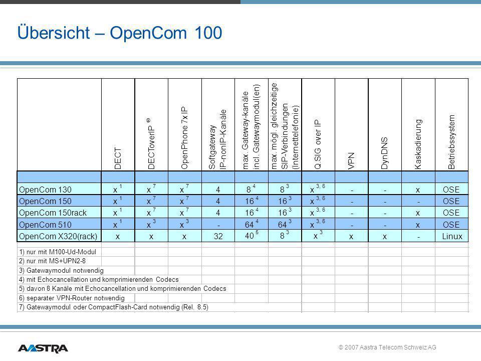 © 2007 Aastra Telecom Schweiz AG Übersicht – OpenCom 100 DECTDECToverIP ® OpenPhone 7x IP SoftgatewayIP-nonIP-Kanäle max. Gateway-kanäle incl. Gateway