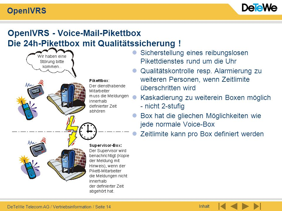 Inhalt OpenIVRS DeTeWe Telecom AG / Vertriebsinformation / Seite 14 OpenIVRS - Voice-Mail-Pikettbox Die 24h-Pikettbox mit Qualitätssicherung ! Sichers