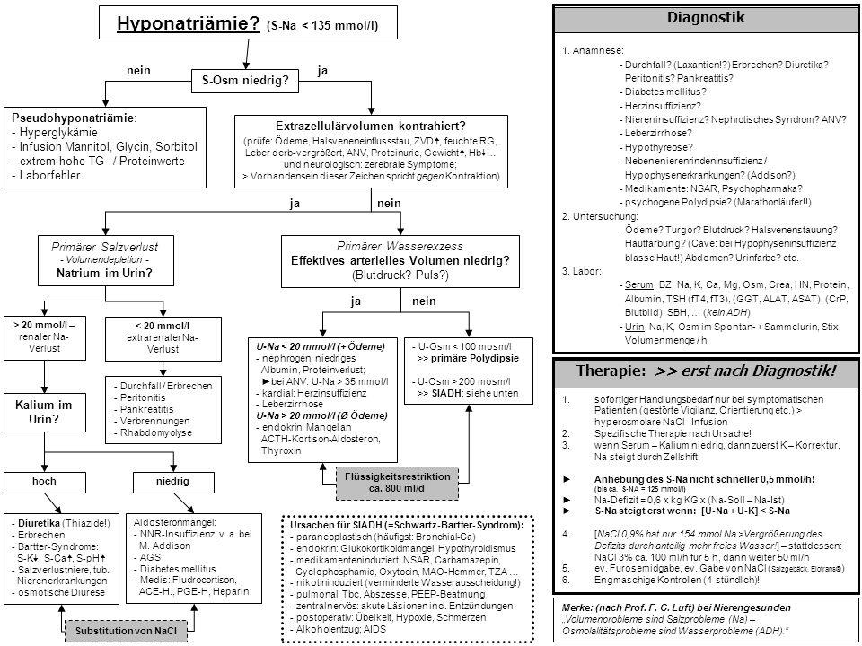 Hyponatriämie? (S-Na < 135 mmol/l) Diagnostik 1. Anamnese: - Durchfall? (Laxantien!?) Erbrechen? Diuretika? Peritonitis? Pankreatitis? - Diabetes mell