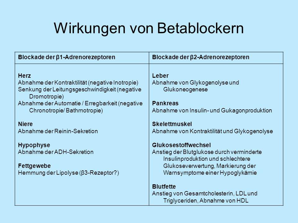 Wirkungen von Betablockern Blockade der β1-AdrenorezeptorenBlockade der β2-Adrenorezeptoren Herz Abnahme der Kontraktilität (negative Inotropie) Senkung der Leitungsgeschwindigkeit (negative Dromotropie) Abnahme der Automatie / Erregbarkeit (negative Chronotropie/ Bathmotropie) Niere Abnahme der Reinin-Sekretion Hypophyse Abnahme der ADH-Sekretion Fettgewebe Hemmung der Lipolyse (β3-Rezeptor?) Leber Abnahme von Glykogenolyse und Glukoneogenese Pankreas Abnahme von Insulin- und Gukagonproduktion Skelettmuskel Abnahme von Kontraktilität und Glykogenolyse Glukosestoffwechsel Anstieg der Blutglukose durch verminderte Insulinproduktion und schlechtere Glukoseverwertung, Markierung der Warnsymptome einer Hypoglykämie Blutfette Anstieg von Gesamtcholesterin, LDL und Triglyceriden, Abnahme von HDL