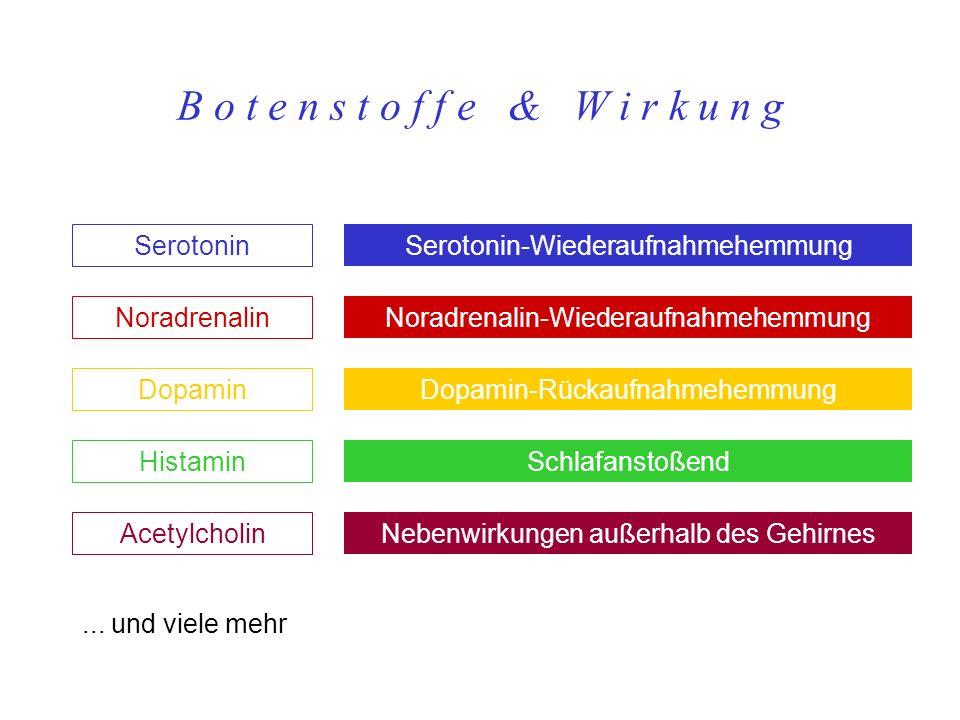 B o t e n s t o f f e & W i r k u n g... und viele mehr Serotonin-Wiederaufnahmehemmung Noradrenalin-Wiederaufnahmehemmung Dopamin-Rückaufnahmehemmung
