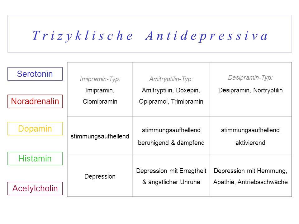T r i z y k l i s c h e A n t i d e p r e s s i v a Serotonin Noradrenalin Dopamin Acetylcholin Histamin Imipramin-Typ: Imipramin, Clomipramin Amitryp