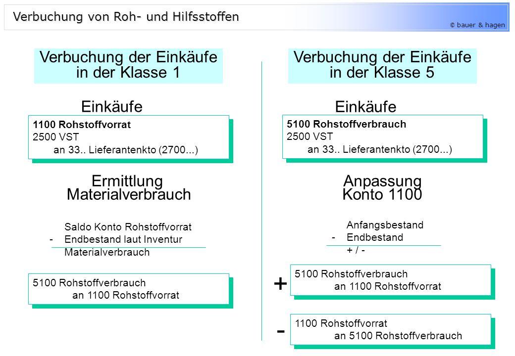 © bauer & hagen Halberzeugnisse (1400 - unfertige Produkte) und Fertigerzeugnisse (1500) werden am Beginn der Rechnungsperiode auf dem jeweiligem Bestands- konto verbucht.