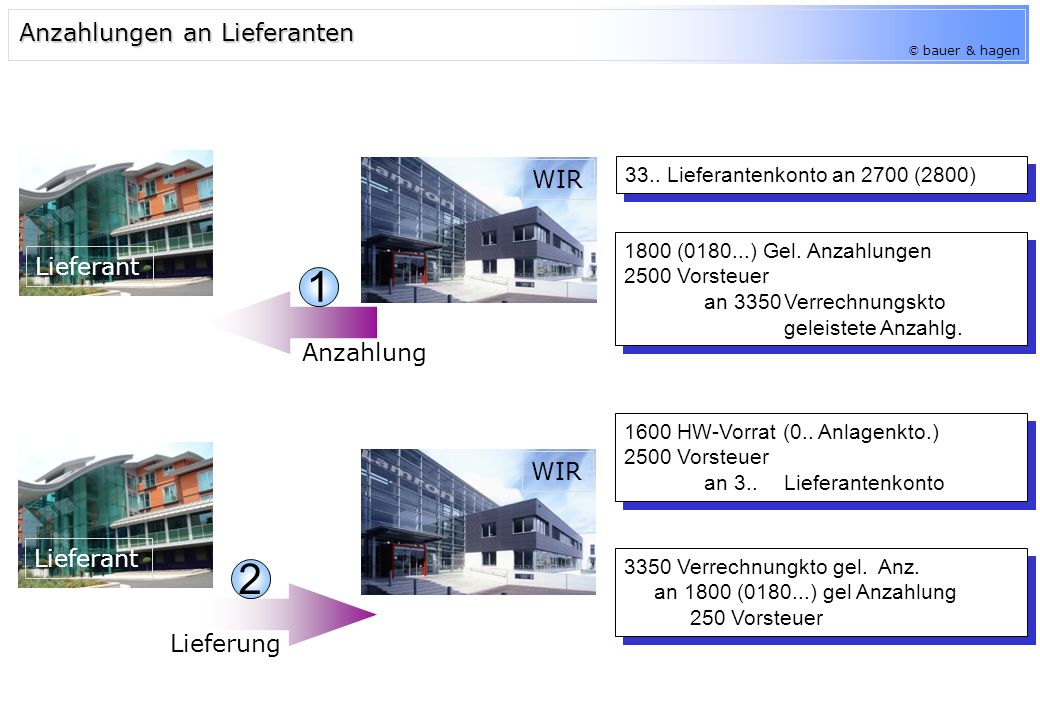© bauer & hagen Anzahlungen von Kunden 2700 (2800) an 2..