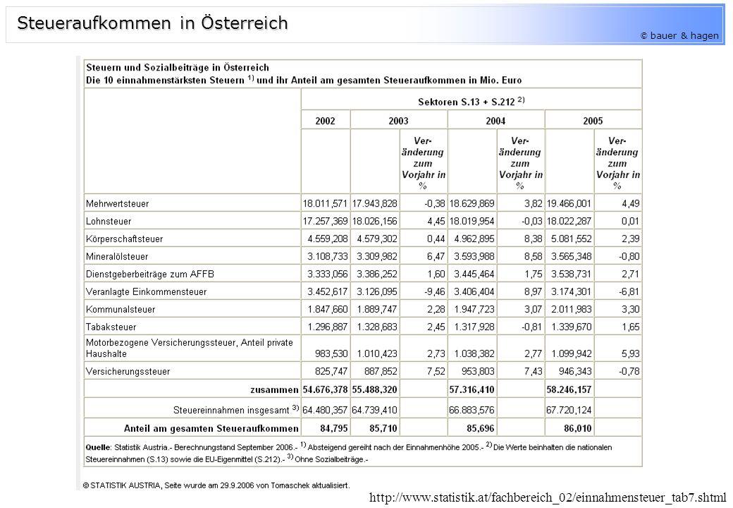 © bauer & hagen Steueraufkommen in Österreich http://www.statistik.at/fachbereich_02/einnahmensteuer_tab7.shtml