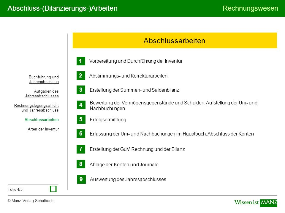 © Manz Verlag Schulbuch Rechnungswesen Folie 4/5 Abschluss-(Bilanzierungs-)Arbeiten Abschlussarbeiten Buchführung und Jahresabschluss Aufgaben des Jah