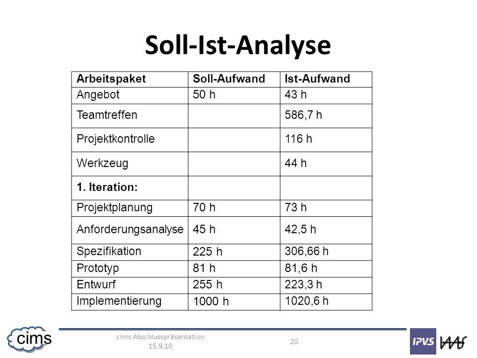 cims Abschlusspräsentation 15.9.10 20 cims Soll-Ist-Analyse ArbeitspaketSoll-AufwandIst-Aufwand Angebot 50 h 43 h Teamtreffen586,7 h Projektkontrolle1