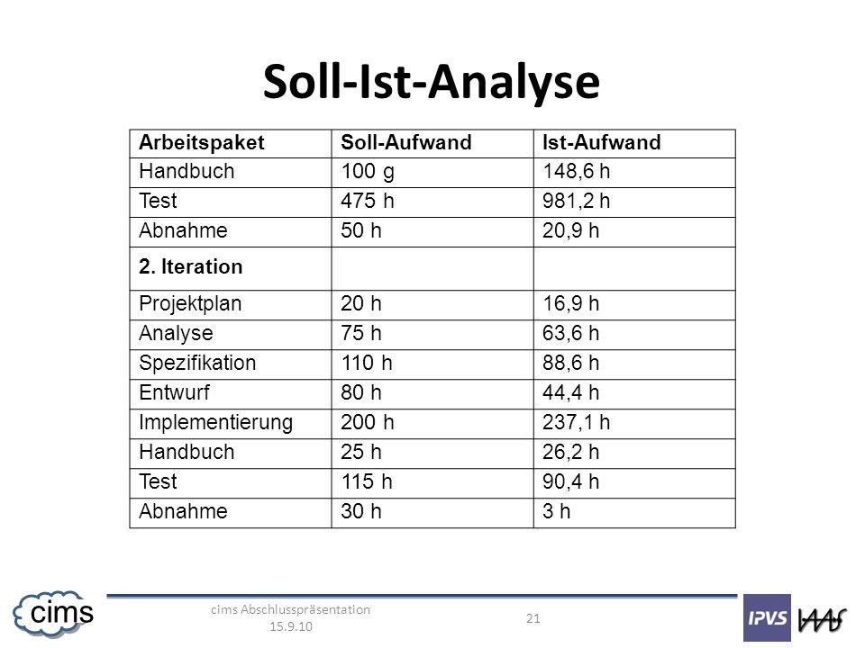 cims Abschlusspräsentation 15.9.10 21 cims Soll-Ist-Analyse ArbeitspaketSoll-AufwandIst-Aufwand Handbuch 100 g 148,6 h Test 475 h 981,2 h Abnahme 50 h