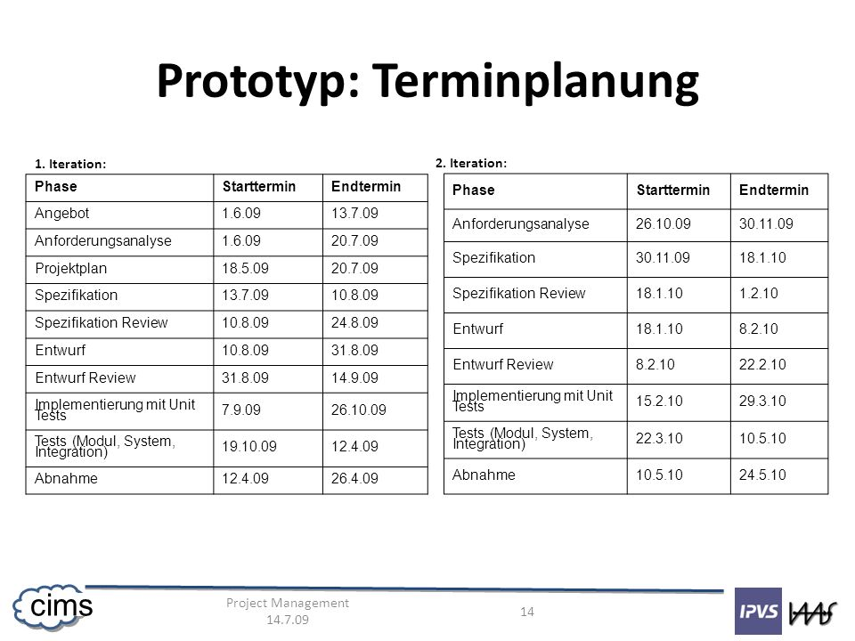 Project Management 14.7.09 14 cims Prototyp: Terminplanung 1. Iteration: 2. Iteration: PhaseStartterminEndtermin Angebot1.6.0913.7.09 Anforderungsanal