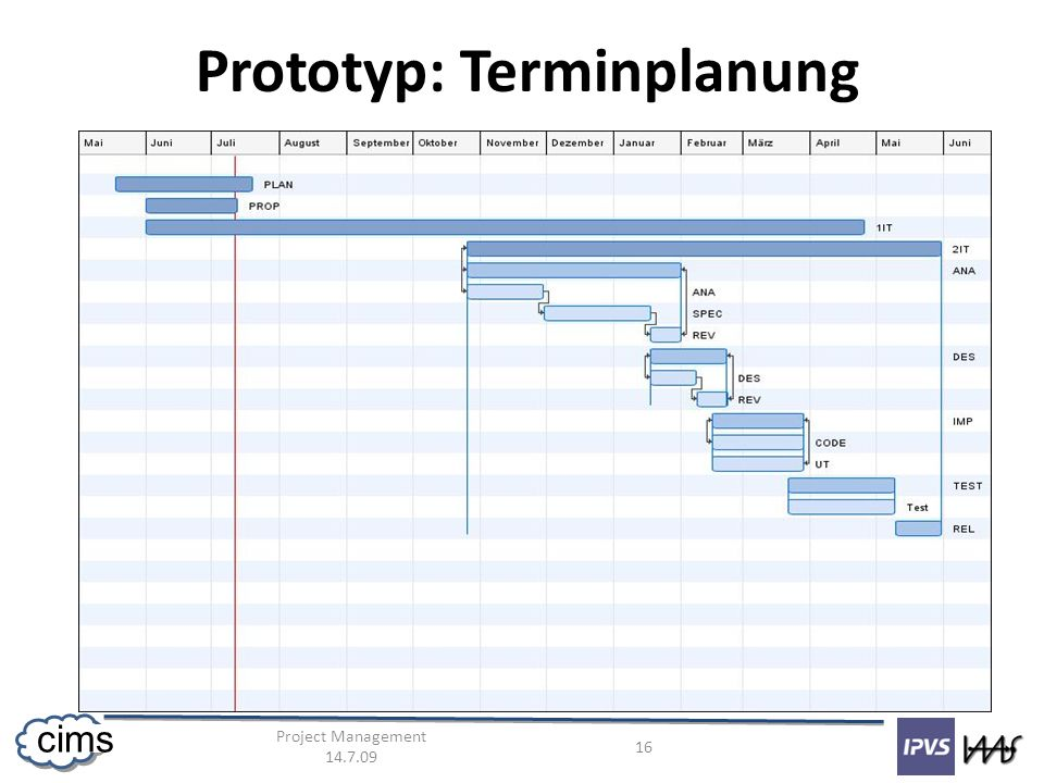 Project Management 14.7.09 16 cims Prototyp: Terminplanung