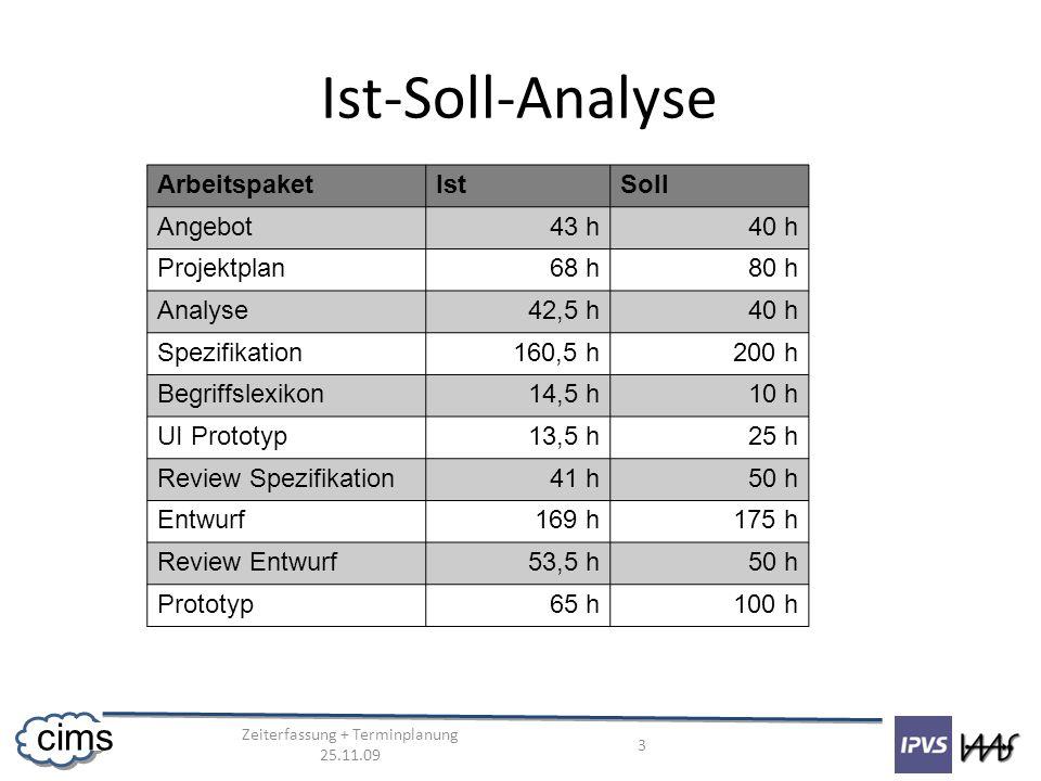 Zeiterfassung + Terminplanung 25.11.09 3 cims Ist-Soll-Analyse ArbeitspaketIstSoll Angebot43 h40 h Projektplan68 h80 h Analyse42,5 h40 h Spezifikation160,5 h200 h Begriffslexikon14,5 h10 h UI Prototyp13,5 h25 h Review Spezifikation41 h50 h Entwurf169 h175 h Review Entwurf53,5 h50 h Prototyp65 h100 h