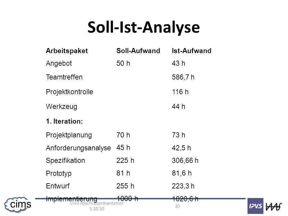 cims Abschlusspräsentation 5.10.10 20 cims Soll-Ist-Analyse ArbeitspaketSoll-AufwandIst-Aufwand Angebot 50 h 43 h Teamtreffen586,7 h Projektkontrolle116 h Werkzeug44 h 1.
