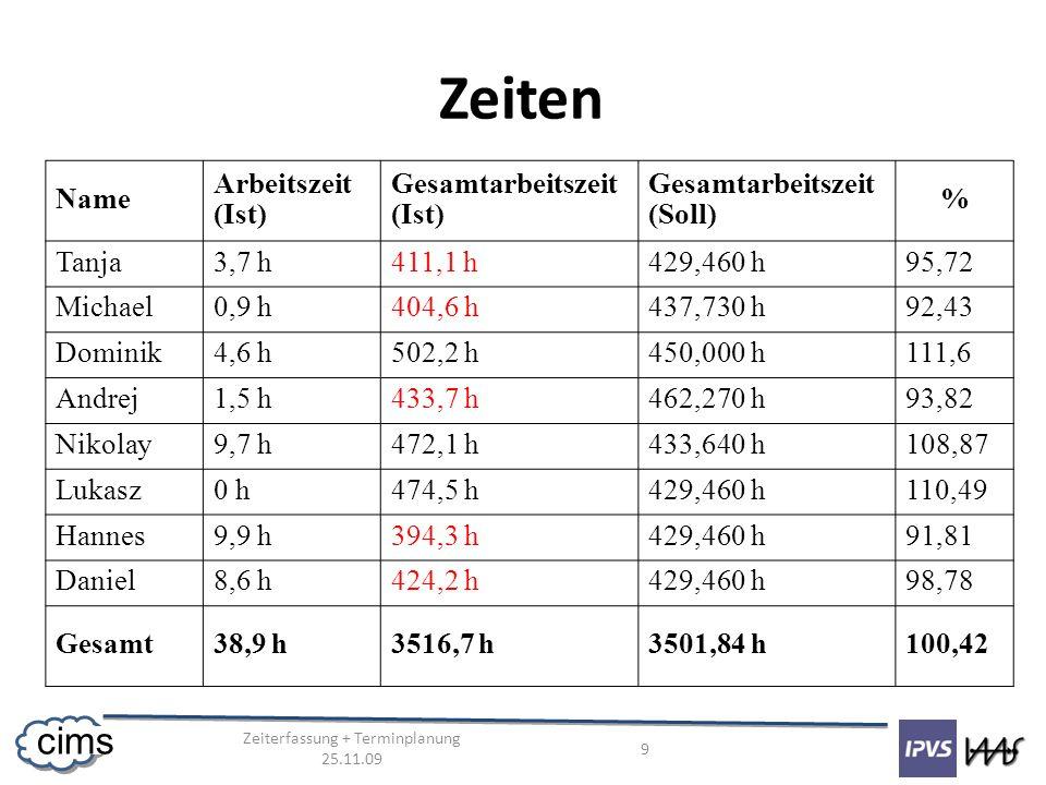 Zeiterfassung + Terminplanung 25.11.09 9 cims Zeiten Name Arbeitszeit (Ist) Gesamtarbeitszeit (Ist) Gesamtarbeitszeit (Soll) % Tanja3,7 h411,1 h429,46