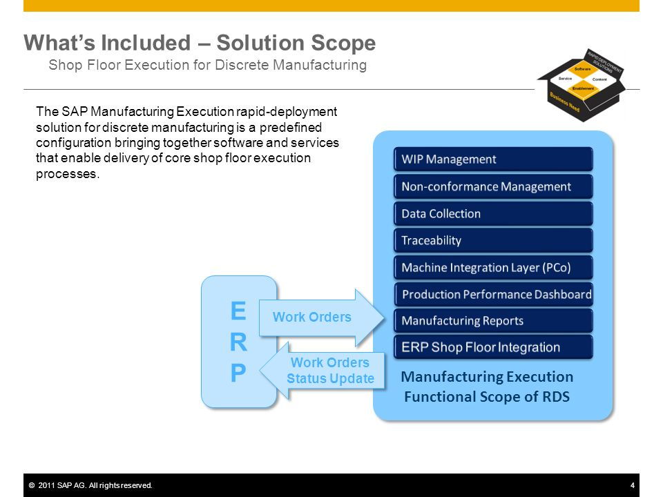 ©2011 SAP AG. All rights reserved.3 SAP and a global partner ecosystem offer Rapid Deployment Solutions to meet specific business needs… Software Quic