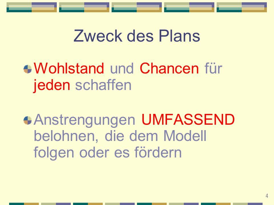 5 Das Nikken-Geschäftsmodell Rekrutierung Geschäftsaufbau Produktverkäufe Career Pack / Demo Pack HBM Schlafsystem Autoship