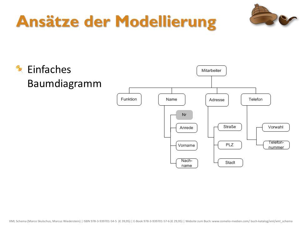 Ansätze der Modellierung Einfaches Baumdiagramm