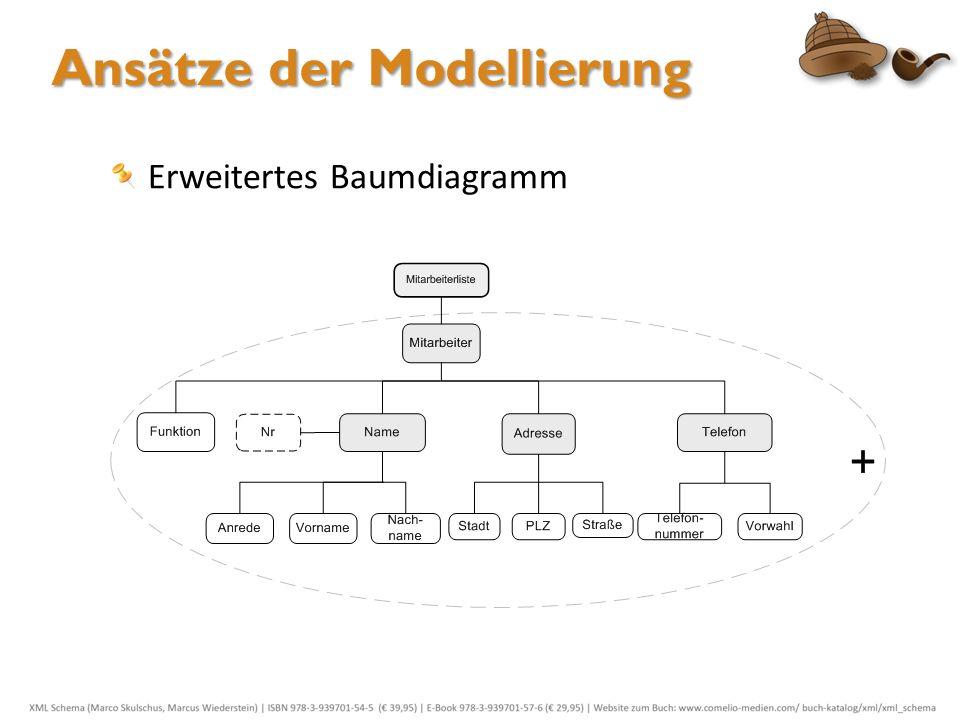 Ansätze der Modellierung Erweitertes Baumdiagramm