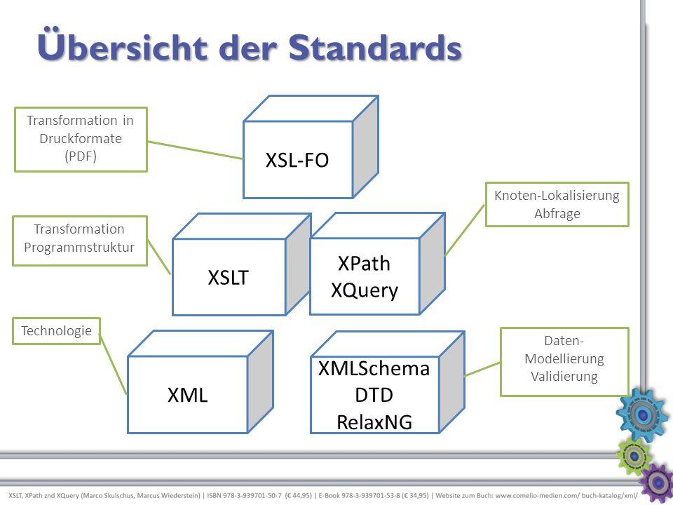 XML XMLSchema DTD RelaxNG XSLT XPath XQuery XSL-FO Technologie Daten- Modellierung Validierung Transformation Programmstruktur Knoten-Lokalisierung Ab