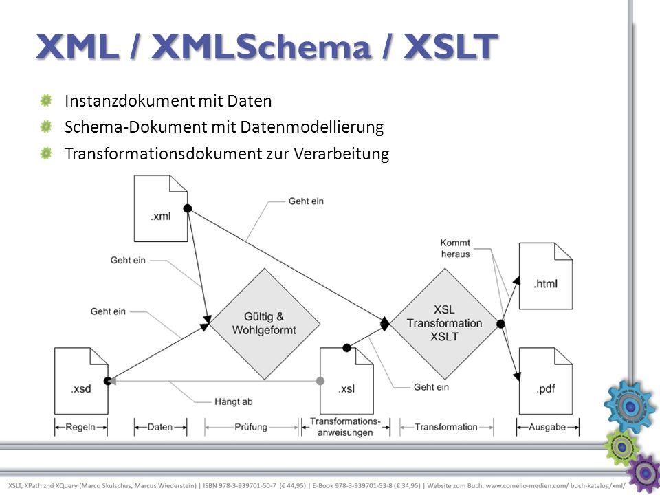 XML / XMLSchema / XSLT Instanzdokument mit Daten Schema-Dokument mit Datenmodellierung Transformationsdokument zur Verarbeitung