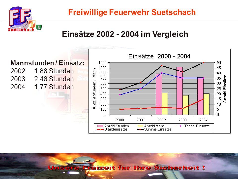 Freiwillige Feuerwehr Suetschach Mannstunden / Einsatz: 2002 1,88 Stunden 2003 2,46 Stunden 2004 1,77 Stunden Einsätze 2002 - 2004 im Vergleich