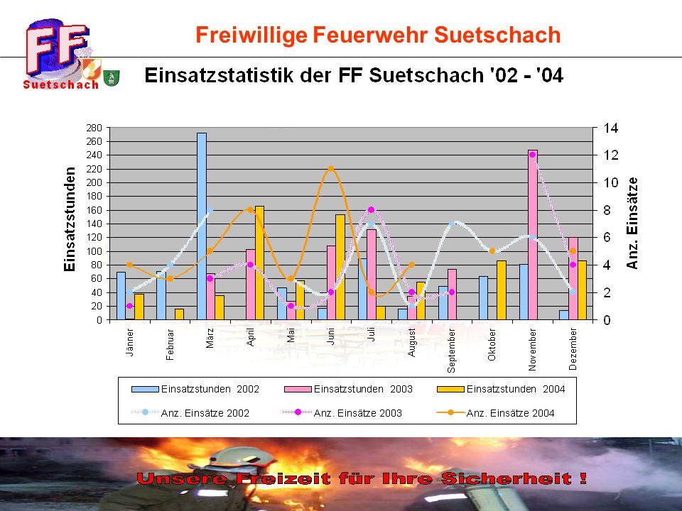 Freiwillige Feuerwehr Suetschach