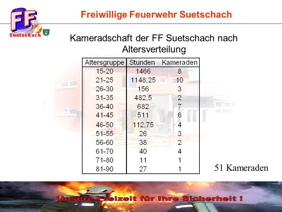 Freiwillige Feuerwehr Suetschach Kameradschaft der FF Suetschach nach Altersverteilung 51 Kameraden