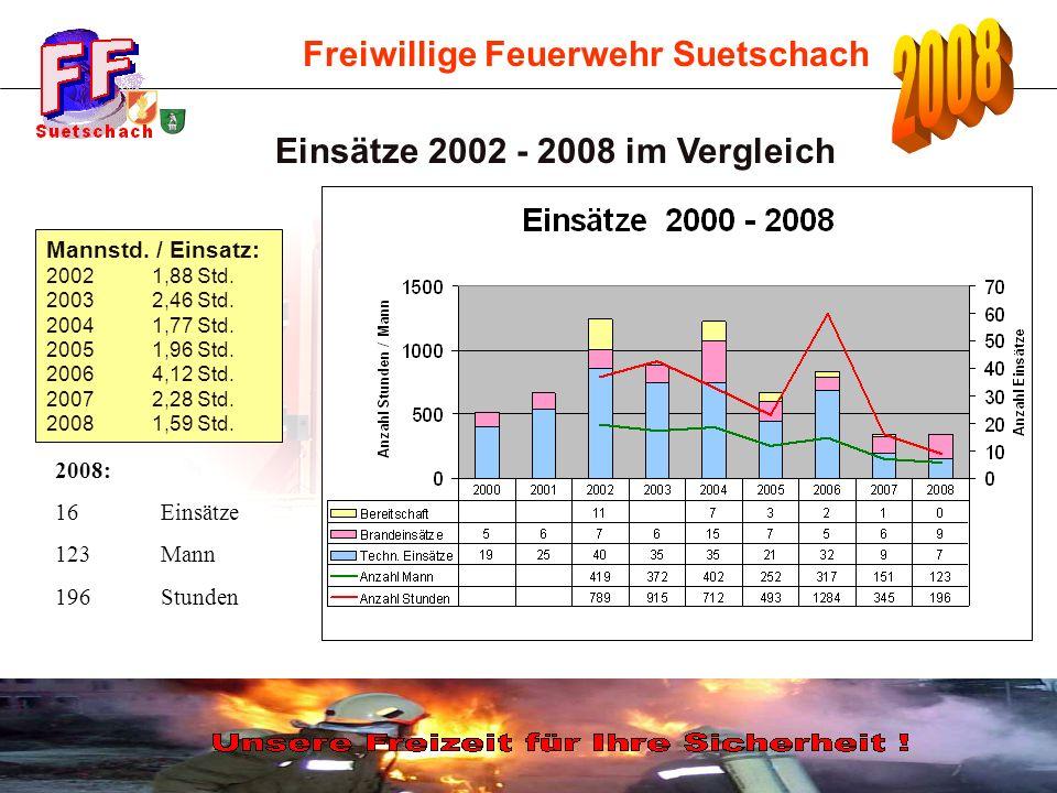 Freiwillige Feuerwehr Suetschach Einsätze 2002 - 2008 im Vergleich Mannstd.