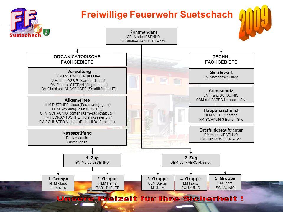 Freiwillige Feuerwehr Suetschach Personalstand 31.12.2009 Neueintritt: PFM Sonya Feinig FM Michael Salzmann (Wiedereintritt) V Michael Schaunig (Wiedereintritt) Austritt: FM Martin Partl FM David Gärtner FM Sruger Markus